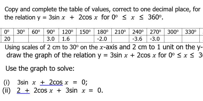 ssce maths graph
