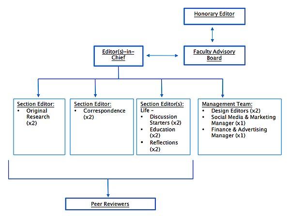 Medical Education - Chart