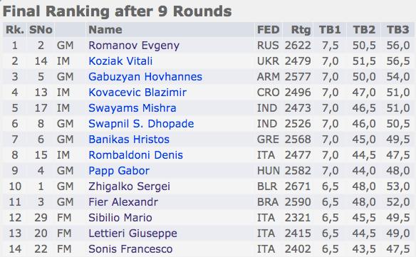 classifica-finale-1-international-chess-festival-roma-citta-aperta-2016