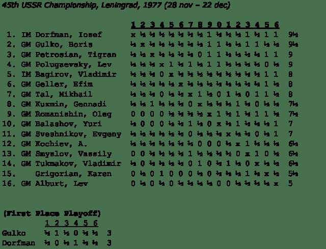 45-urss-champ-crosstable