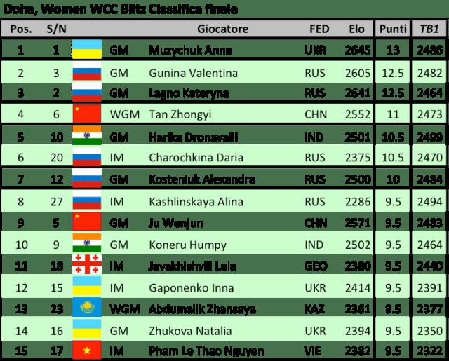doha-women-wcc-blitz-final