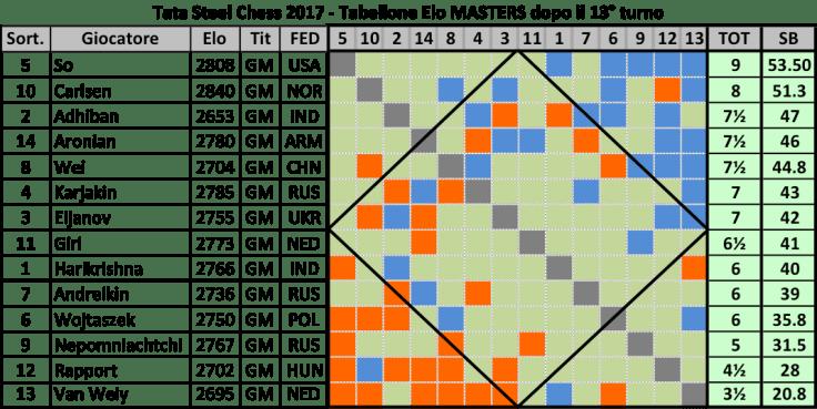 waz-2017-r13-master