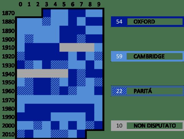 Oxbridge Chess Varsity Match