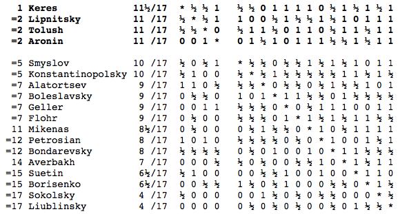 USSR Champ 1950