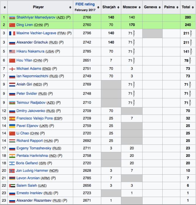 GP FIDE 2017 dopo 2a tappa
