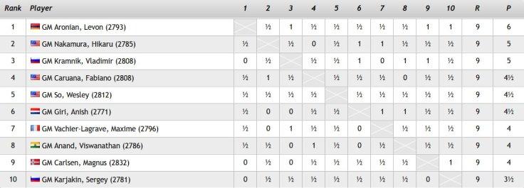 Altibox 2017 - classifica finale