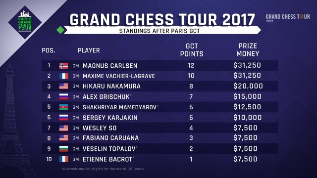 GCT Paris - Classifica finale