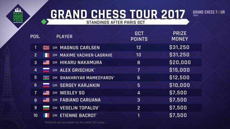 GCT Paris - Classifica finale