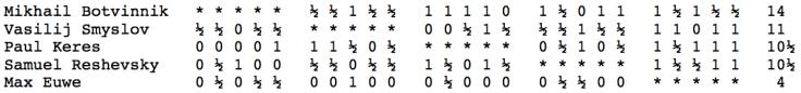 Campionato del Mondo FIDE 1948