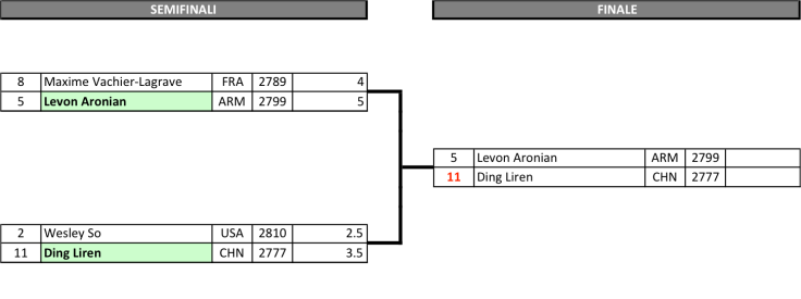 FIDE World CUP 2017 - Final