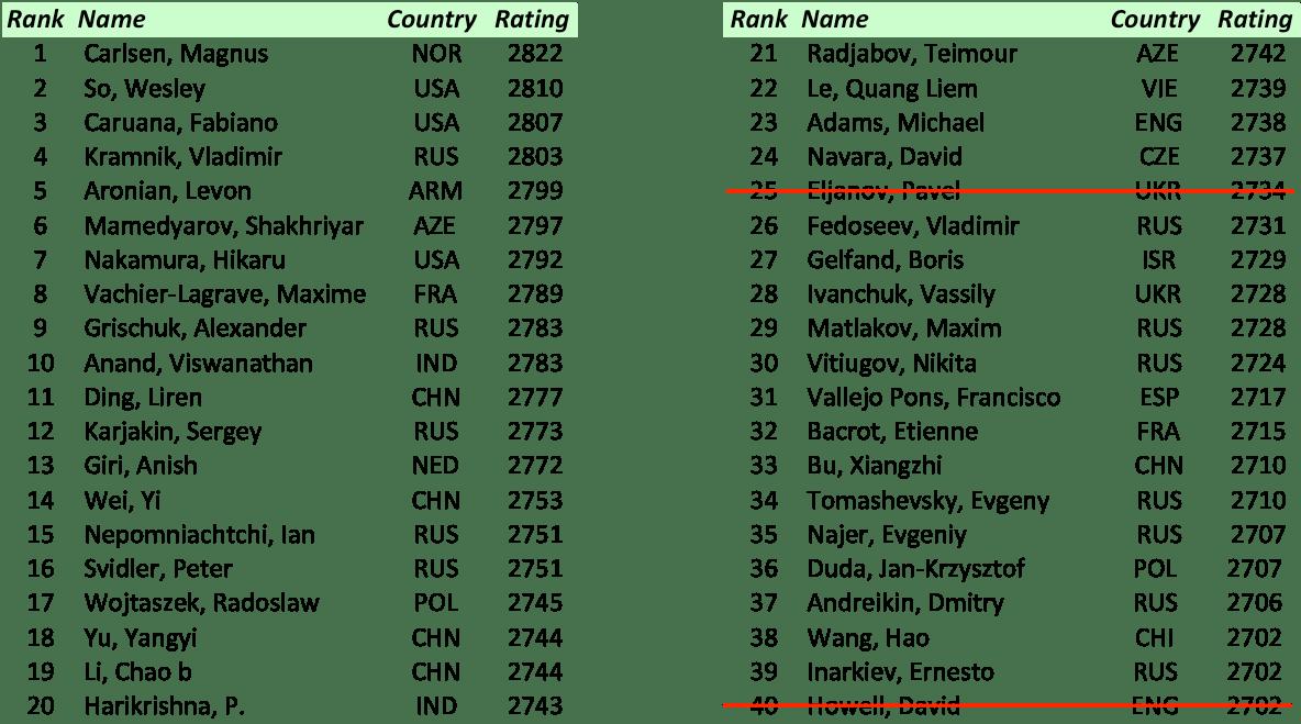 FIDE World Cup 2017 – Primo turno
