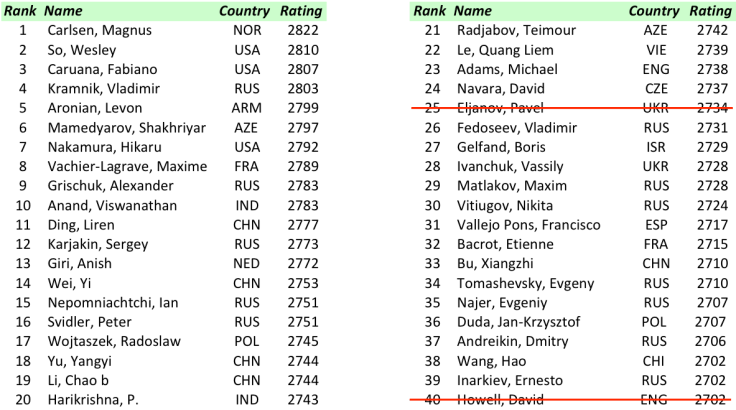 FIDE World CUP 2017 - R2 Top 40