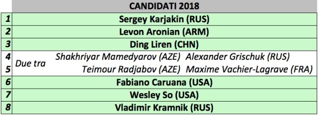 Candidati 2018 dopo la nomina AGON