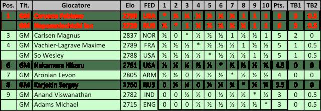 LCC2017 - Classifica Finale