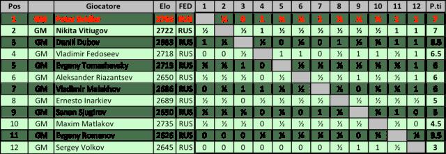 RUS17M - Classifica Finale