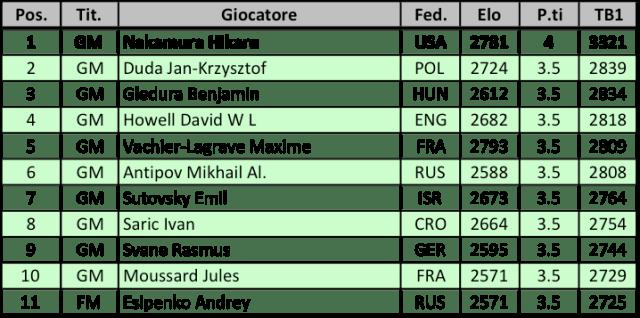 Gibraltar 2018 - Classifica R4