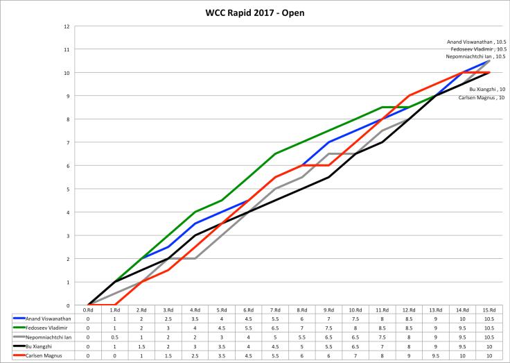 WCCRmale - Andamento