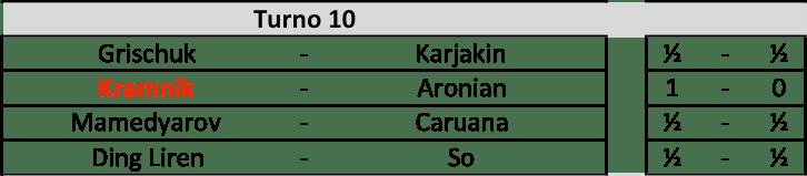 Candidates 2018 - R10, Risultati