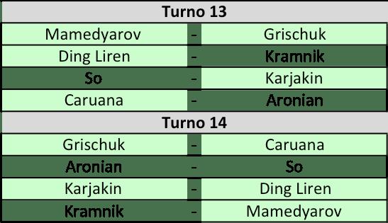 Candidates 2018 - R12, Accoppiamenti