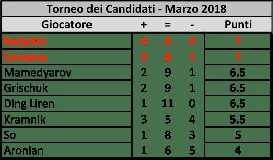 Candidates 2018 - R12, Classifica