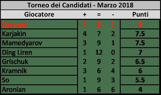 Candidates 2018 - R13, Classifica