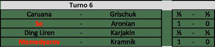 Candidates 2018 - R6, Risultati