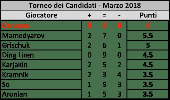 Candidates 2018 - R9, Classifica