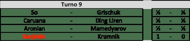Candidates 2018 - R9, Risultati
