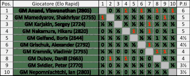 Tal Memorial Rapid 2018