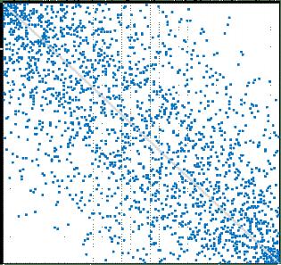 Dispersione degli accoppiamenti nel Torneo Open