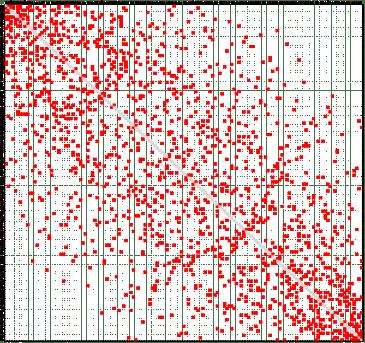 Dispersione degli accoppiamenti nel Torneo Femminile