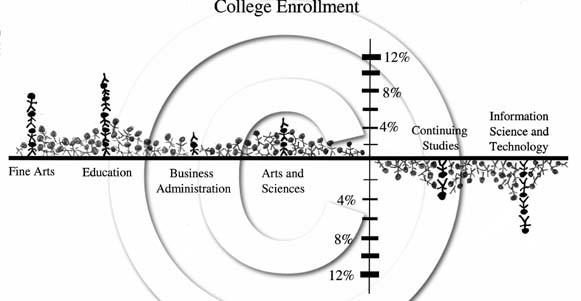 UNO's enrollment now 15,423; up 2.1 percent from last year