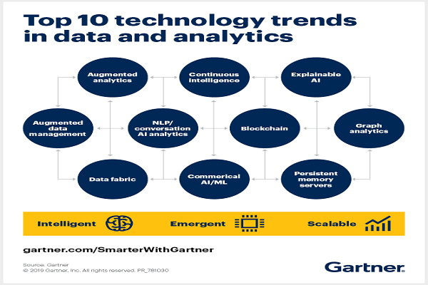 Top 4 Trends in Data and Analytics – 2020 and beyond