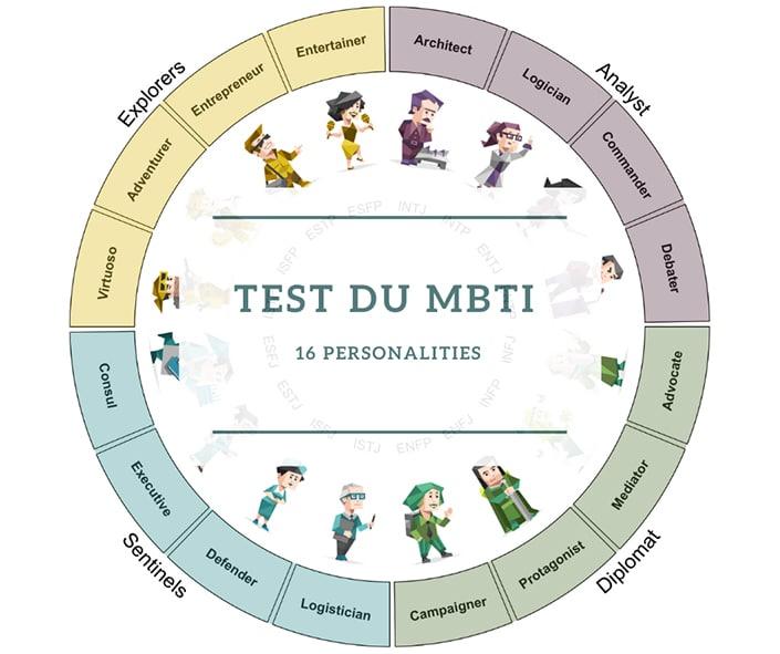 test MBTI - 16 personalities