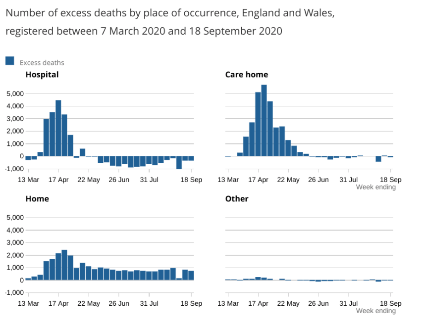 Deaths in private homes remained above the five-year average in the last week