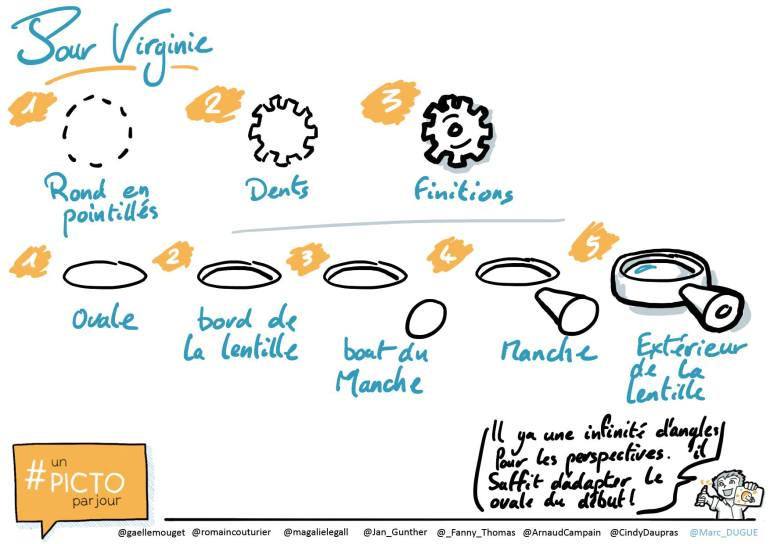 Tutorial Sketchnotes Scribing Facilitation graphique