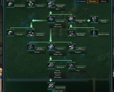 'Starcraft 2' Tech Trees: Start Your Strategizing