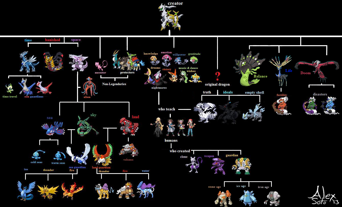 A Handy Chart Which Tells Me I Probably Should Get Pokemon