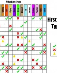 Another generation vi type chart also five easy to follow pokemon charts rh unrealitymag