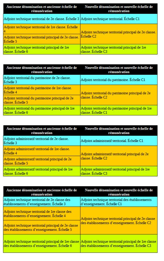 categories-c-nouvelles-denominations-au-1er-janvier-2017