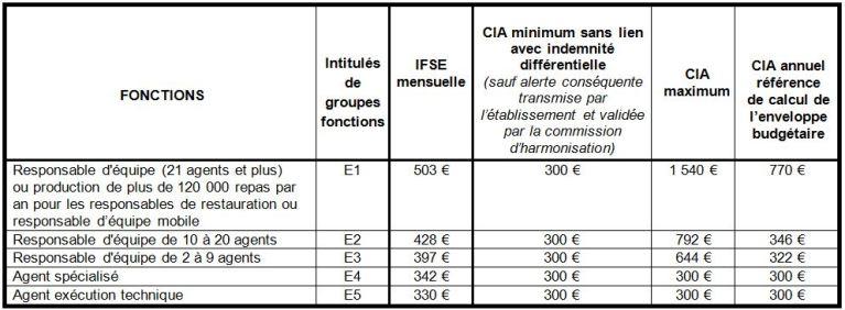 [UNSA] Régime indemnitaire lycées au 1er janvier 2020