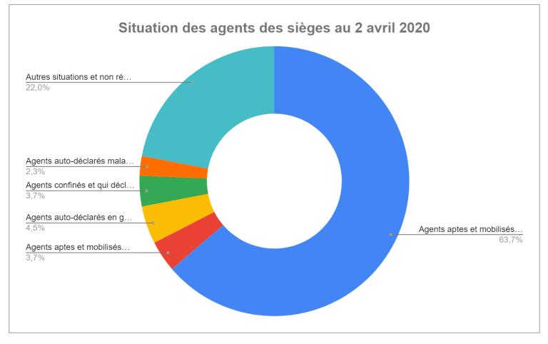 [UNSA] Informations sur la situations des agents (CDS du 2 avril 2020)