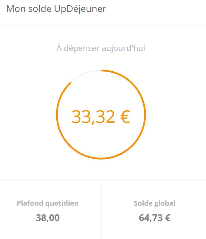 [UNSA] Le plafond des Cartes UpDéjeuner du Conseil régional passe de 19 à 38 € !