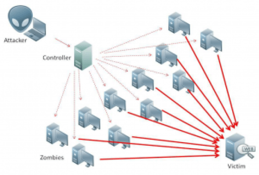 What a DDOS attack looks like. Image: bleepingcomputer.com
