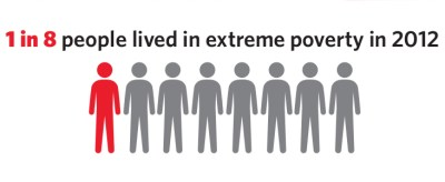 a in 8 people lived in extreme poverty