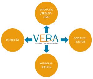 Angebote im ServicePaket Vera