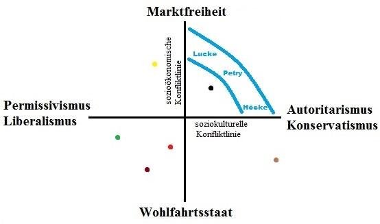 Zur rechten Zeit am rechten Ort – Die AfD im deutschen Parteiensystem (Teil 2)