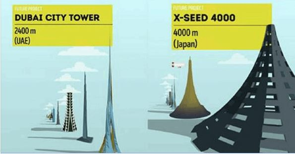 Here's How Tall The World's Tallest Building Concept Compared To Others