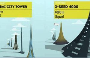 World's Tallest Building Concept