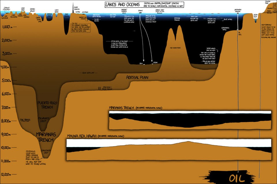 lakes_and_oceans_xkcd_infographic